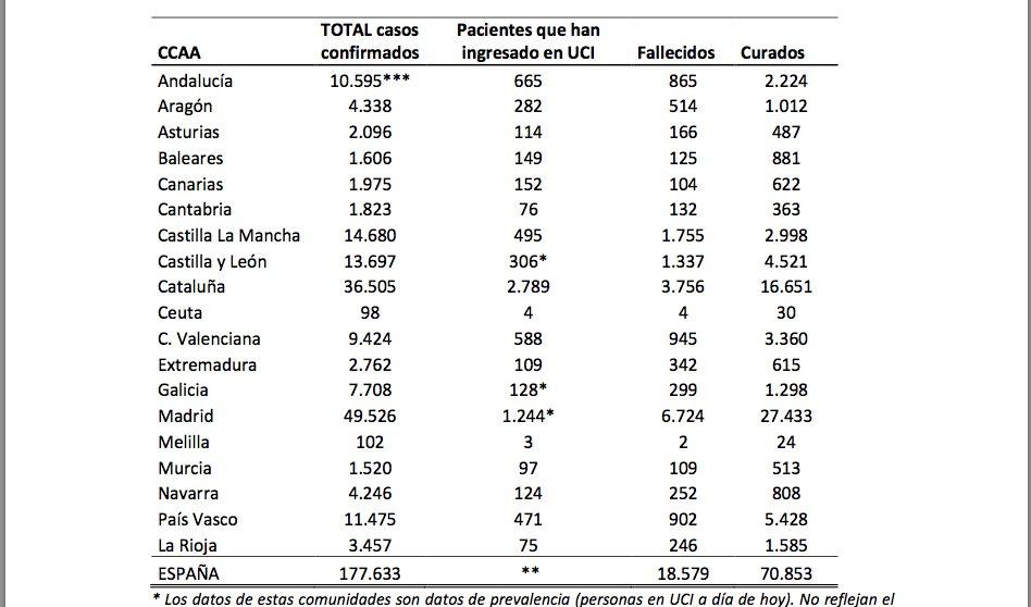 Suben en Madrid los fallecimientos diarios por coronavirus