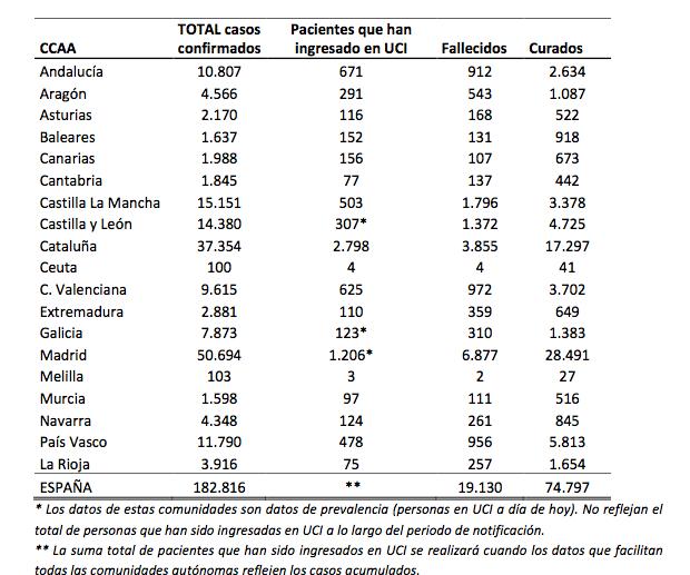 Siguen subiendo los infectados oficiales por Covid-19. El Gobierno de España no incluye en sus estadísticas los muertos reales.